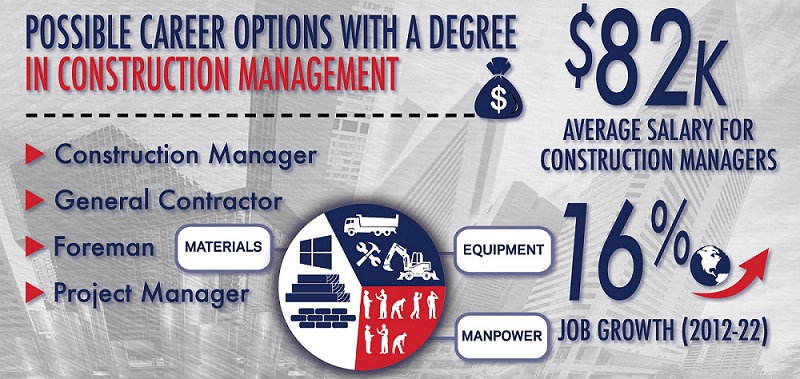 colorado state university-pueblo | construction management | csu-pueblo