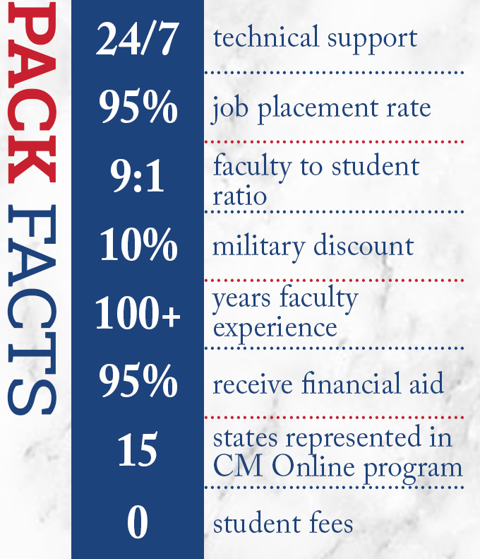 Pack Fact Statistics: 24/7 technical support, 95% job placement rate, 9 to 1 faculty to student ratio, 10% military discount, 100+ years faculty experience, 95% receive financial aid, 15 states represented in Construction Management Online program, 0 student fees